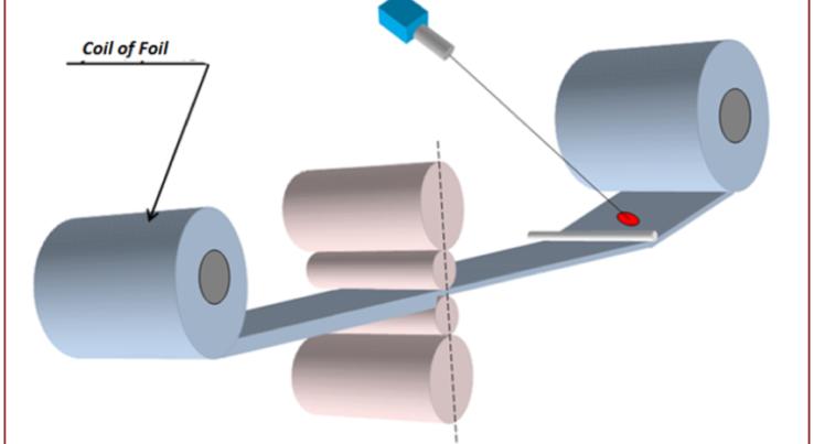 Proceso de laminación del aluminio en frío